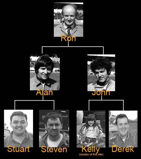 Cayzer Racing Family Tree
